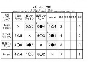 JFAエンジョイ5 ビギナーカップ 対戦成績表