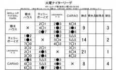 火曜ナイターリーグ最終日 優勝 LEOVESTA.F.C