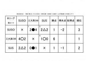 5大会リーグ戦表 -ど素人